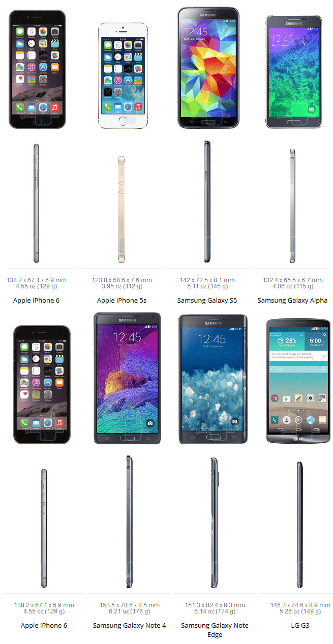 iPhone 6 Size Comparsion