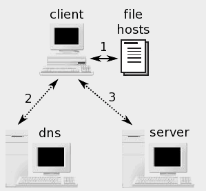 hosts_file
