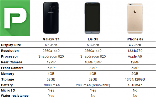 galaxy-s7-vs-lg-g5-vs-iphone-6s-end-640x401