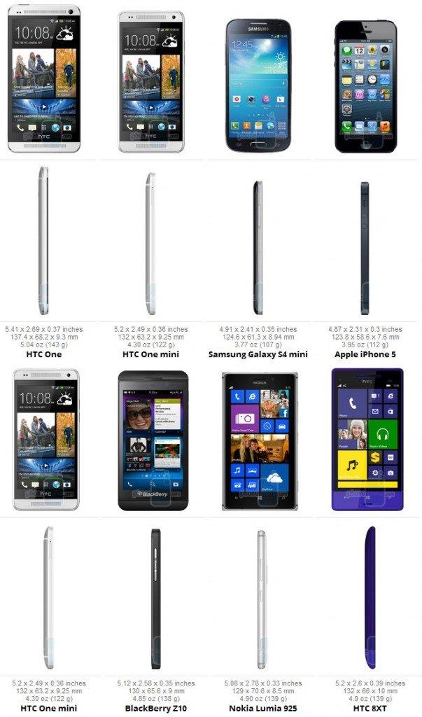 Confronto HTC One
