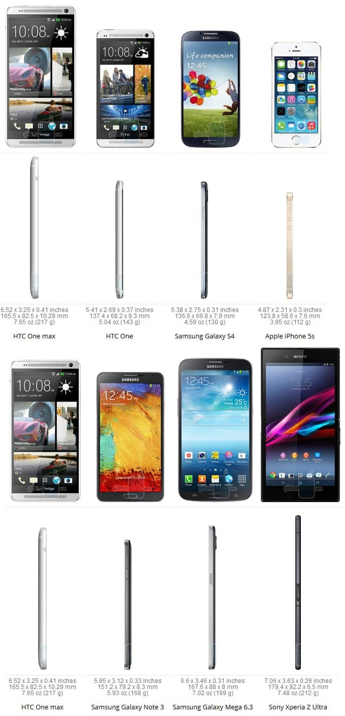 OneMax vs One vs S4 vs 5S vs Z Ultra vs Note 3 vs Mega