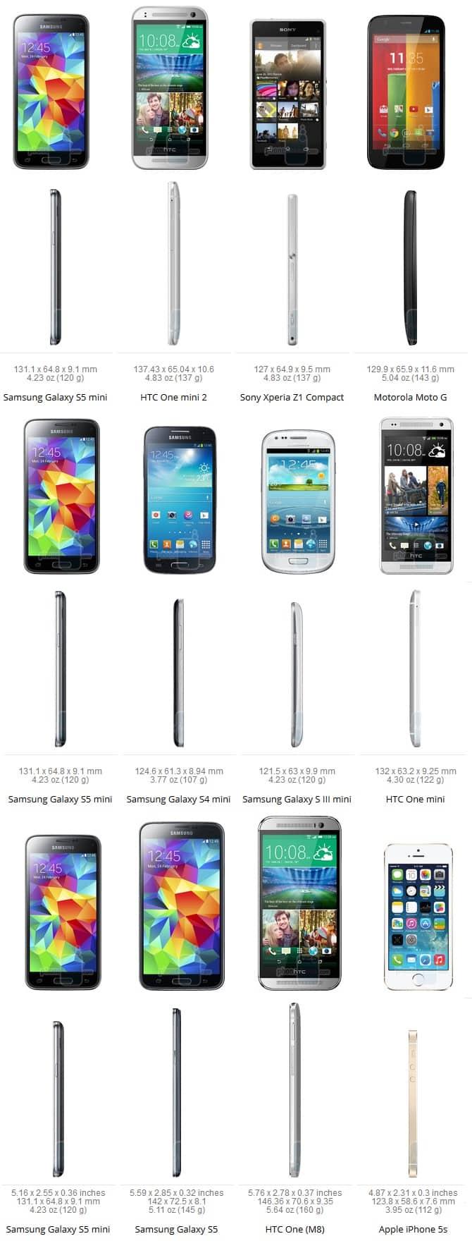 S5 Mini Size comparsion