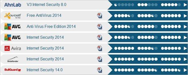 Quali sono i migliori antivirus per windows xp luglio 2014 - Quali sono i migliori sanitari bagno ...