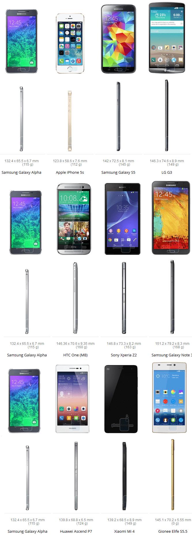 Galaxy Alpha Size Comparsion