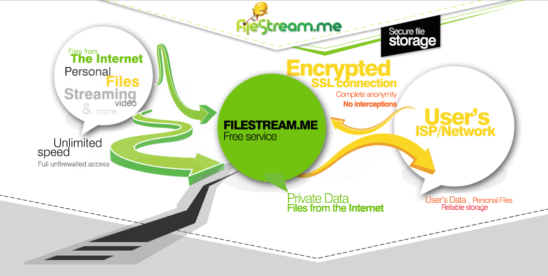 [HTTP TORRENT] FileStream.ME: Come vedere film .torrent in streaming senza scaricarli!