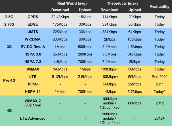 Prestazioni connessioni dati mobile