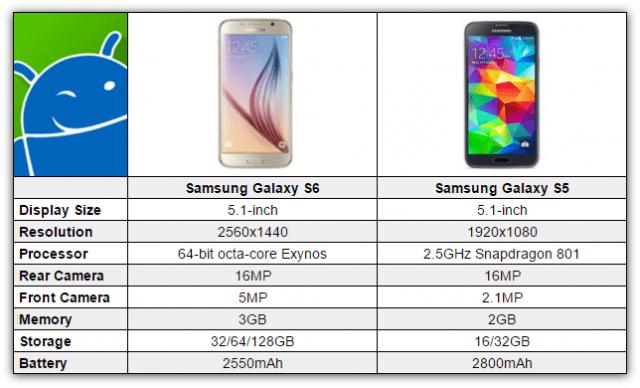 Samsung-Galaxy-S6-vs-Galaxy-S5-640x388