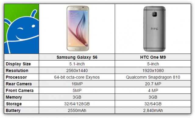 Samsung-Galaxy-S6-vs-HTC-One-M9-640x388