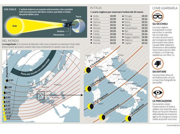 eclissi-zoom-kZdE-U43070210428413Jq-593x443@Corriere-Web-Sezioni