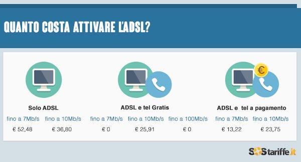 Attivazione ADSL