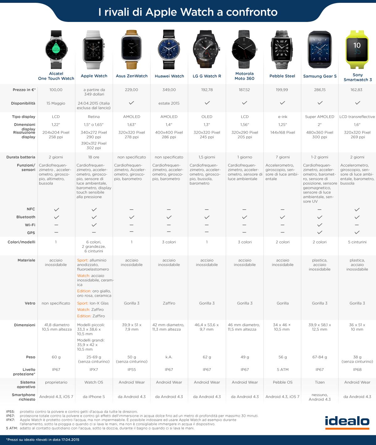 Confronto Smartwatche