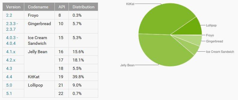 Android Maggio 2015