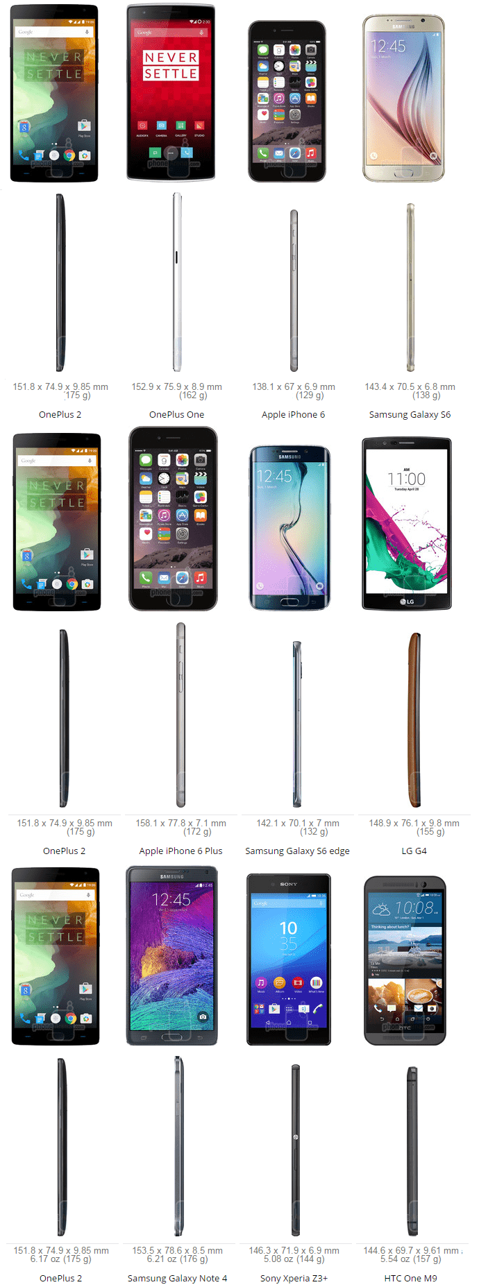 OnePlus 2 Size Comparsione