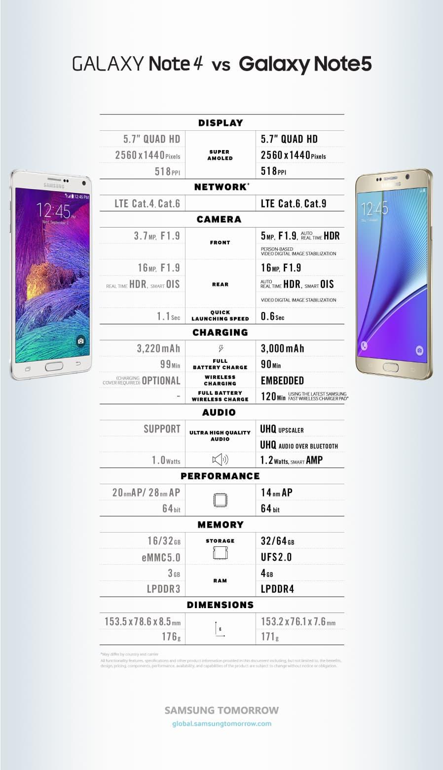 GalaxyNote4GalaxyNote5_Comparison