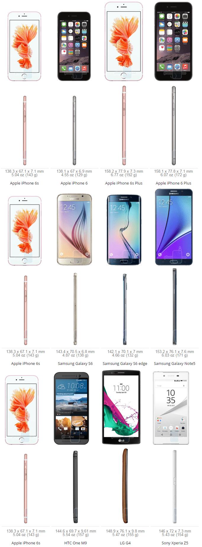 S6 Size Comparsion