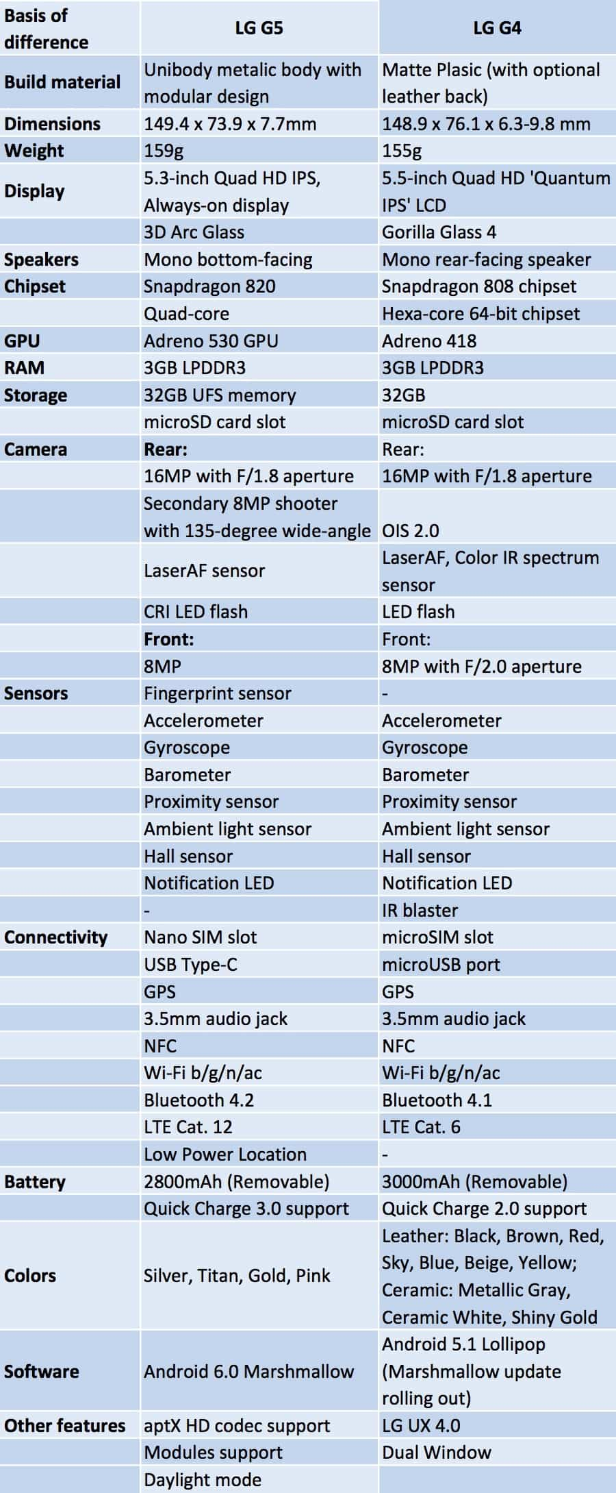 LG-G5-G4-compariso