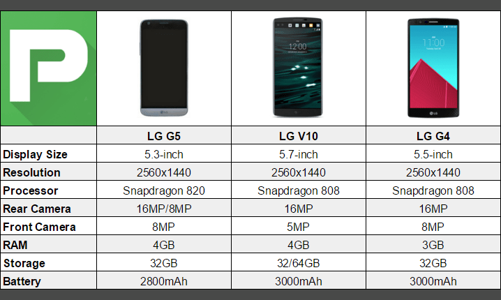 LG-G5-vs-LG-V10-vs-LG-G4