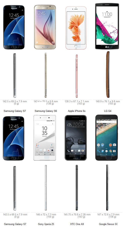 S7 Size Comparsion