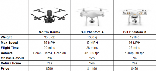 gopro-karma-vs-dji-phantom-640x292