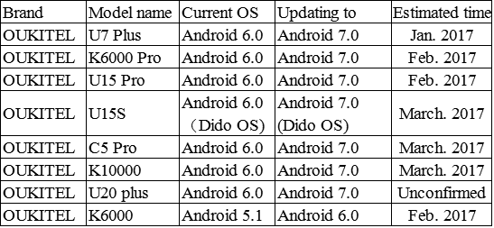 oukitel-android-nougat-plan