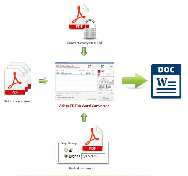 convert pdf to apple for word doc