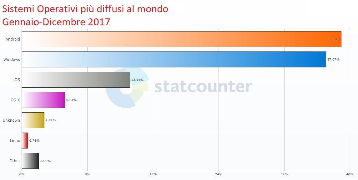 Android Il Sistema Operativo Pi Diffuso Al Mondo Con Quasi 39 Del Totale 37 Per Windows IOS 13 E Poi Gli Altri