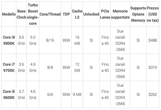 Intel Core di nona generazione ufficiali, c'è il Core i9 9900K a 8 core