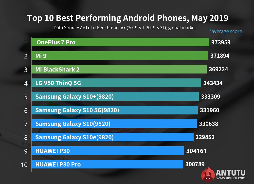 Smartphone Android più potente Giugno 2019