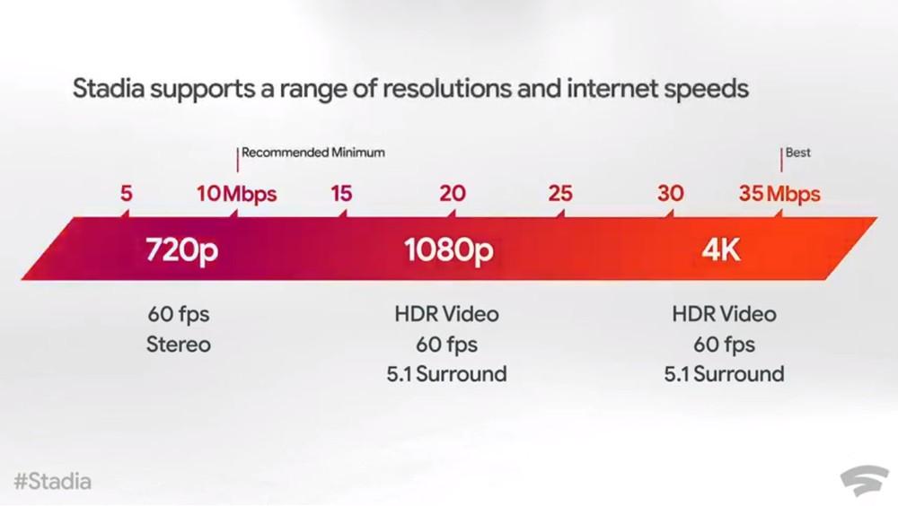 Velocità minima internet per Google Stadia