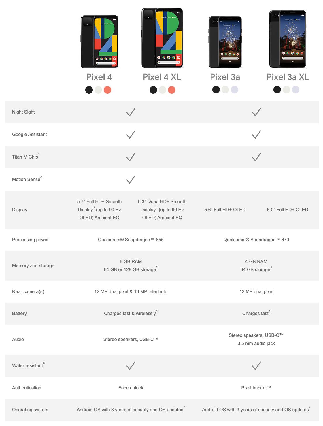 Confronto tra Google Pixel 4 e Google Pixel 4 XL