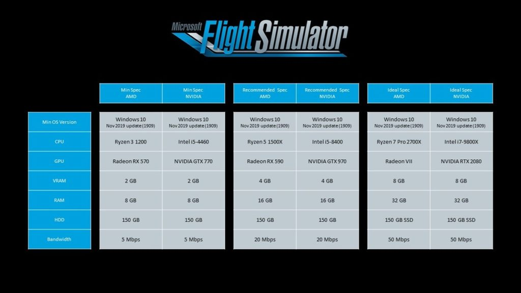 Microsoft Flight Simulator 2020 requisiti PC